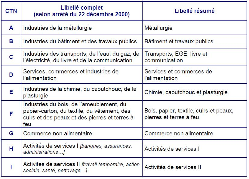 Document unique les recommandations des ctn evaluation - Grille d identification des risques psychosociaux au travail ...