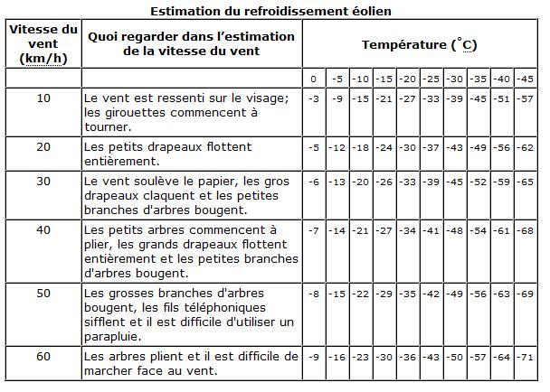 Document Unique : Risques Professionnels liés au Froid dans Conseils refroidissement-eolien3