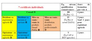 Certiphyto 2012, point sur la situation dans Juridique 7-certificats-300x134