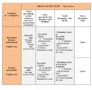 certiphyto-mise-en-vente1-300x295 certiphyto 2012