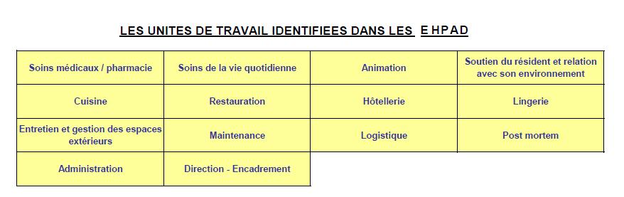 Document Unique Ehpad Evaluation Risques Professionnels