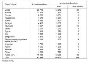statistique accidents travailleurs étrangers