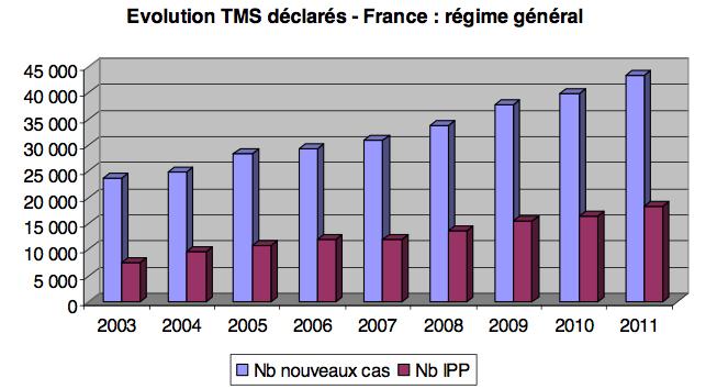 Evolution-TMS-France