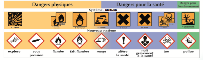 symboles-danger