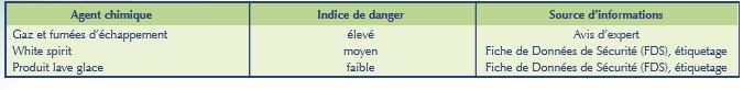 danger risque chimique