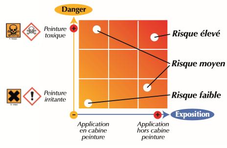 exemple risque chimique