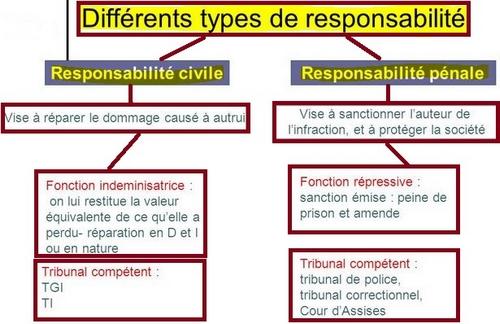 RPS responsabilité employeur